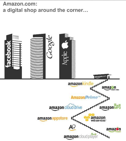 我對Amazon發展之路的解讀-三十而慄