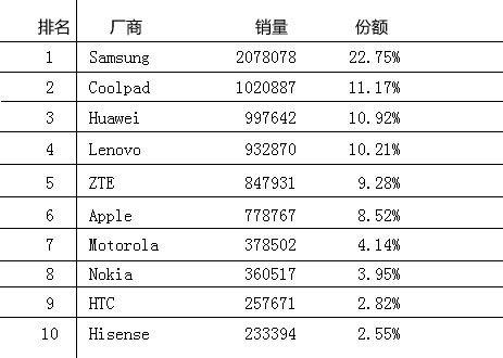 [客]大陸的國產手機如何走出高銷量低利潤怪圈?