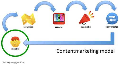 互惠才是內容行銷成功的前提