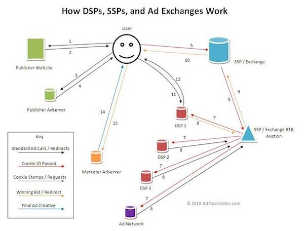 常見的網路廣告平台運作原理淺析