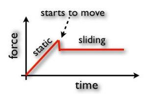 創業的靜摩擦力理論